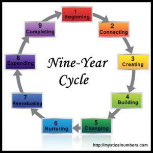 Nine-Year-Cycle.png